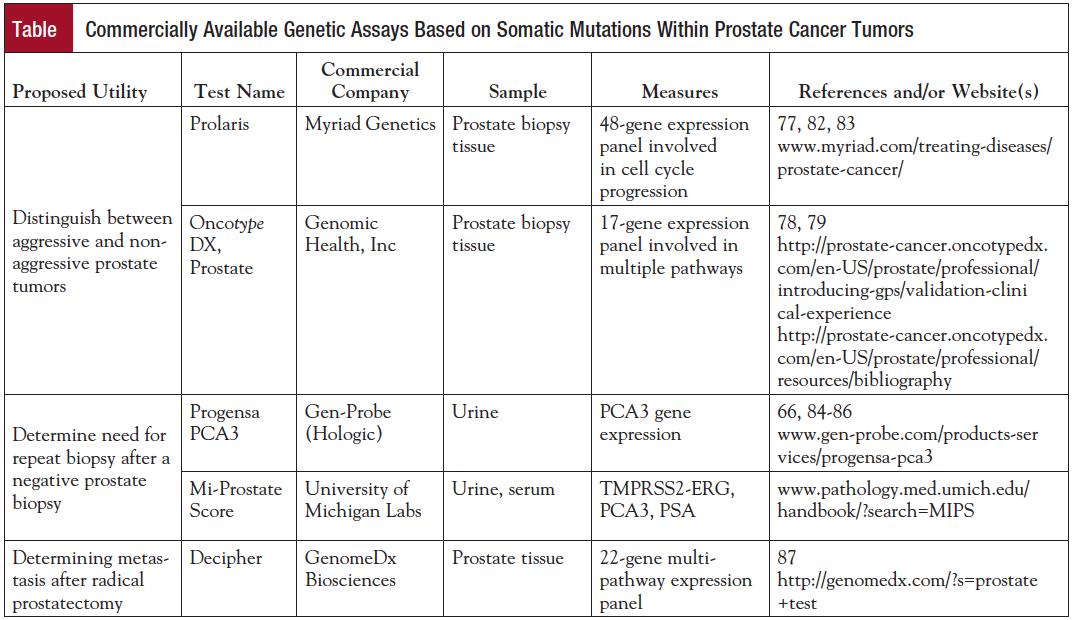 risk of prostate cancer after negative biopsy